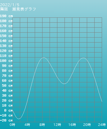 静岡 舞阪の潮見表(タイドグラフ)