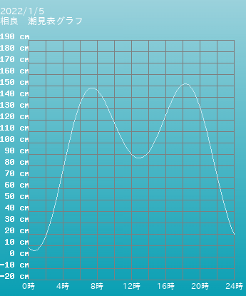 静岡 相良の潮見表(タイドグラフ)