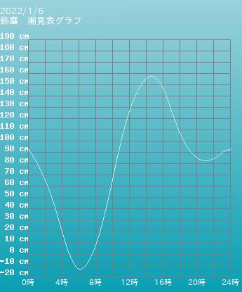 兵庫 飾磨の潮見表(タイドグラフ)