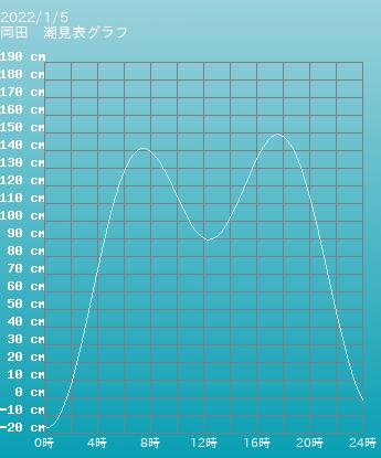 東京 岡田の潮見表(タイドグラフ)