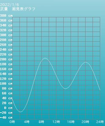 愛知 武豊の潮見表(タイドグラフ)