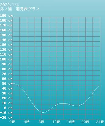 島根 外ノ浦の潮見表(タイドグラフ)