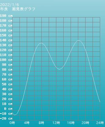 千葉 布良の潮見表(タイドグラフ)