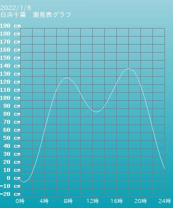 千葉 白浜千葉の潮見表(タイドグラフ)