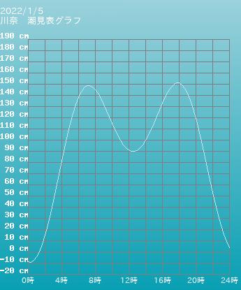 静岡 川奈の潮見表(タイドグラフ)