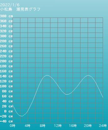徳島 小松島の潮見表(タイドグラフ)