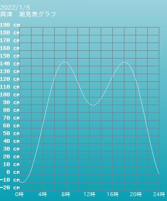 静岡 興津の潮見表(タイドグラフ)