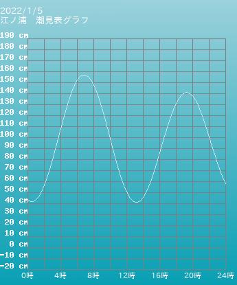 静岡 江ノ浦の潮見表(タイドグラフ)