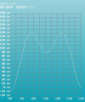 静岡 網代静岡の潮見表(タイドグラフ)