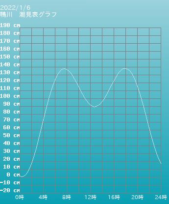 千葉 鴨川の潮見表(タイドグラフ)