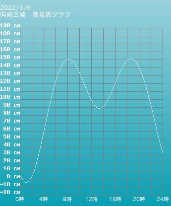 神奈川 向崎三崎の潮見表(タイドグラフ)