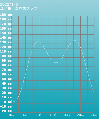 神奈川 江ノ島の潮見表(タイドグラフ)