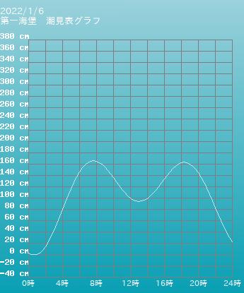 茨城 第一海堡の潮見表(タイドグラフ)