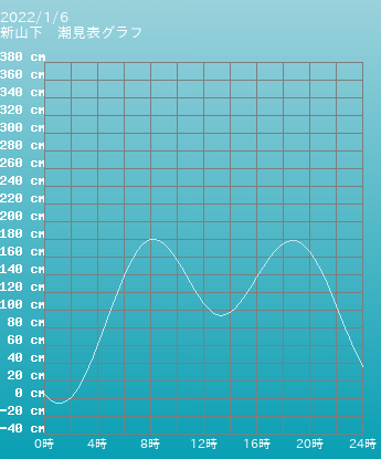 神奈川 横浜新山下の潮見表(タイドグラフ)