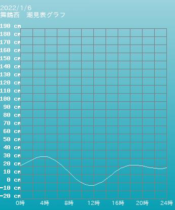 京都 舞鶴西の潮見表(タイドグラフ)