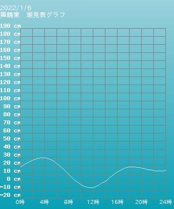 京都 舞鶴東の潮見表(タイドグラフ)
