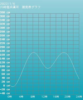神奈川 塩浜運の潮見表(タイドグラフ)