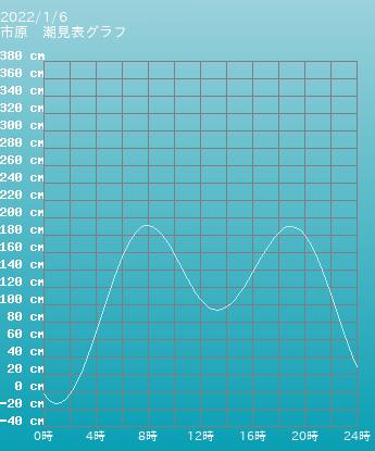 千葉 市原の潮見表(タイドグラフ)