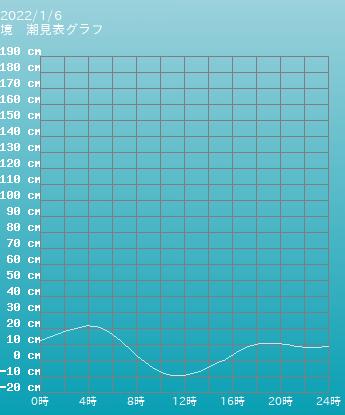 鳥取 境の潮見表(タイドグラフ)