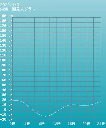 福井 内浦の潮見表(タイドグラフ)
