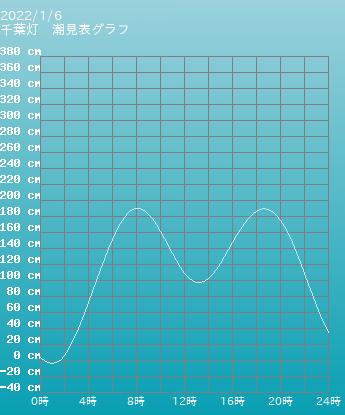 千葉 千葉灯の潮見表(タイドグラフ)