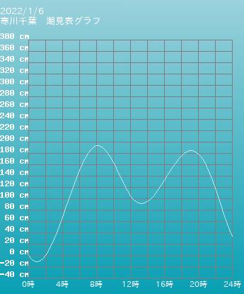 千葉 寒川千葉の潮見表(タイドグラフ)