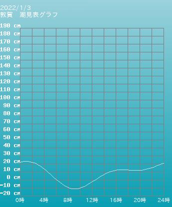 福井 敦賀の潮見表(タイドグラフ)