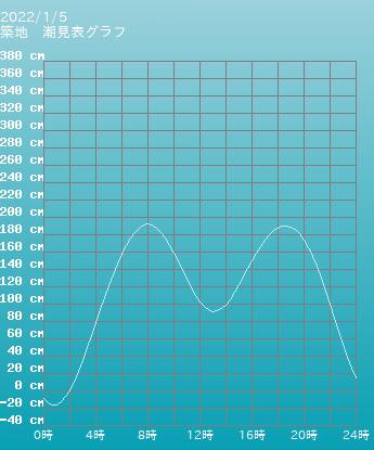 東京 築地の潮見表(タイドグラフ)
