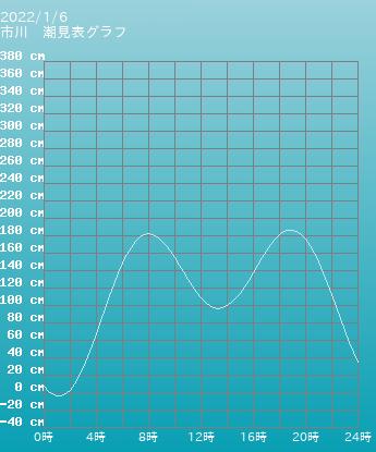 千葉 船橋の潮見表(タイドグラフ)