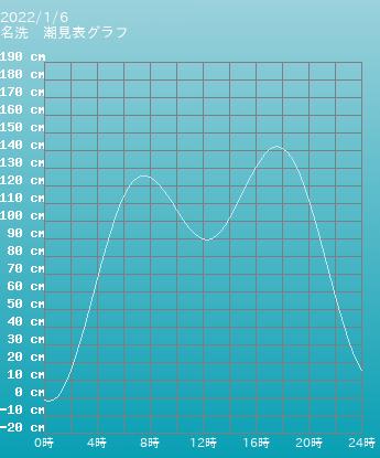 千葉 名洗の潮見表(タイドグラフ)