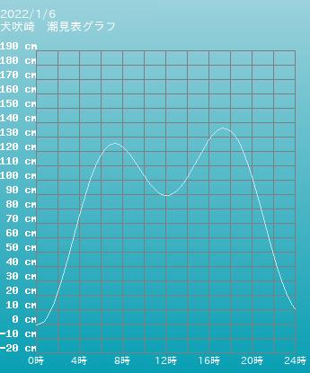 千葉 犬吠崎の潮見表(タイドグラフ)