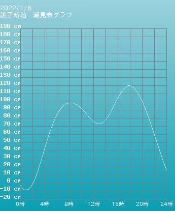 千葉 銚子新地の潮見表(タイドグラフ)