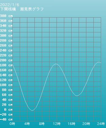 山口 下関桟橋の潮見表(タイドグラフ)