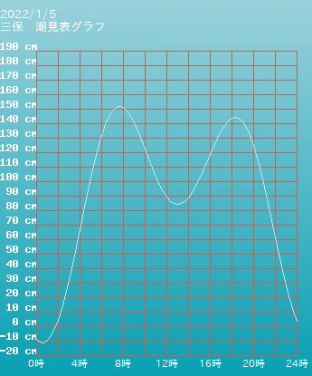 静岡 三保の潮見表(タイドグラフ)