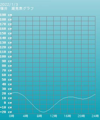 福井 福井の潮見表(タイドグラフ)