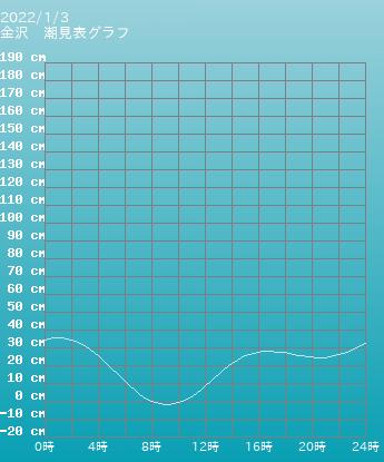 石川 金沢の潮見表(タイドグラフ)