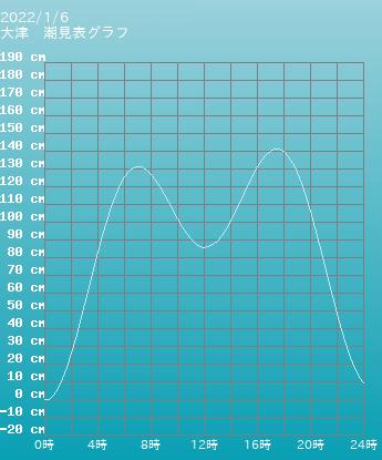 茨城 大津の潮見表(タイドグラフ)
