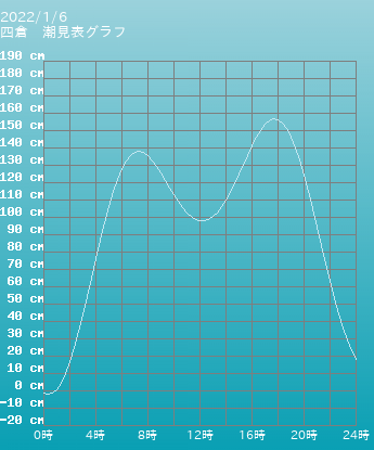 福島 四倉の潮見表(タイドグラフ)