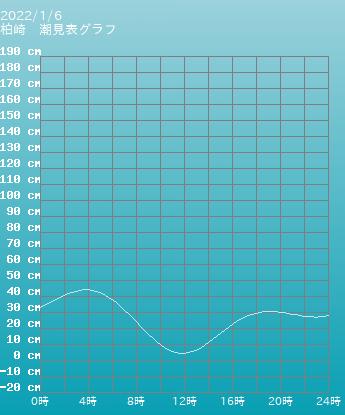 新潟 柏崎の潮見表(タイドグラフ)
