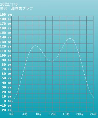 福島 夫沢の潮見表(タイドグラフ)
