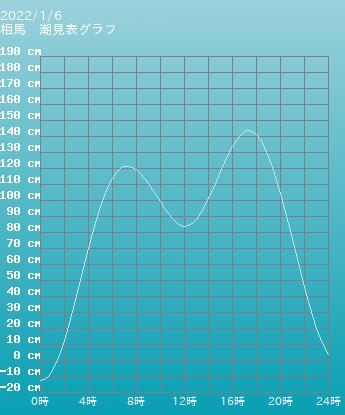 福島 相馬の潮見表(タイドグラフ)