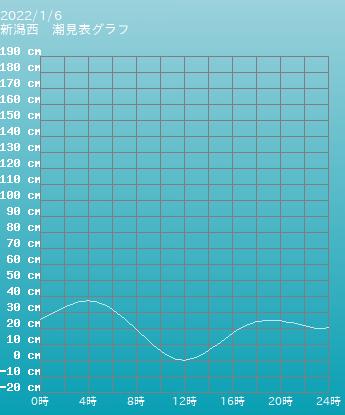 新潟 新潟西の潮見表(タイドグラフ)