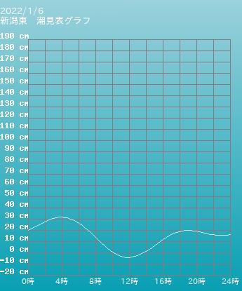 新潟 新潟東の潮見表(タイドグラフ)