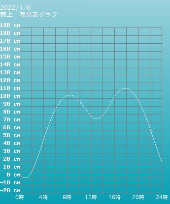 宮城 閖上の潮見表(タイドグラフ)