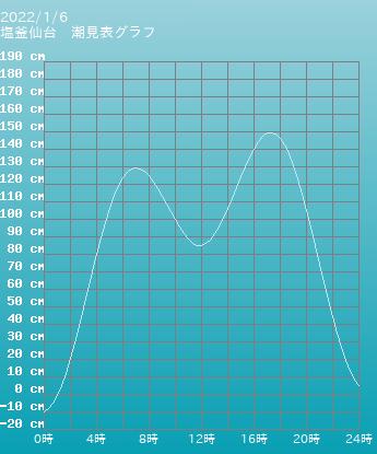 宮城 塩釜仙台の潮見表(タイドグラフ)