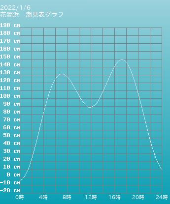 宮城 花淵浜の潮見表(タイドグラフ)