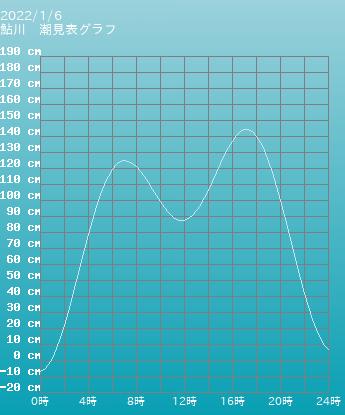 宮城 鮎川の潮見表(タイドグラフ)