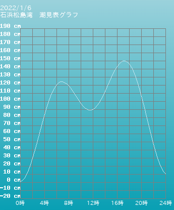 宮城 石浜松島湾の潮見表(タイドグラフ)