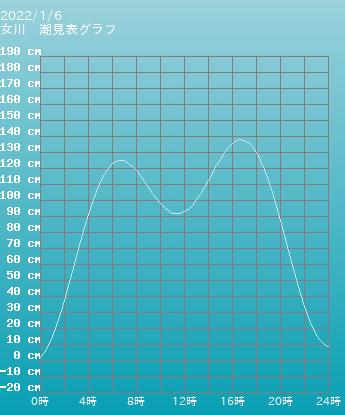 宮城 女川の潮見表(タイドグラフ)