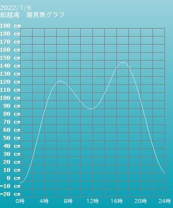 宮城 船越湾の潮見表(タイドグラフ)